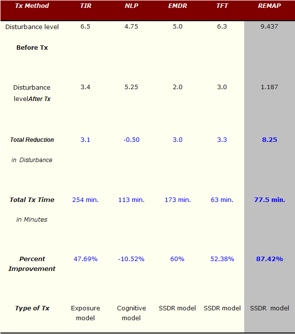 TIR, NLP, EMDR, TFT vs. REMAP treatment