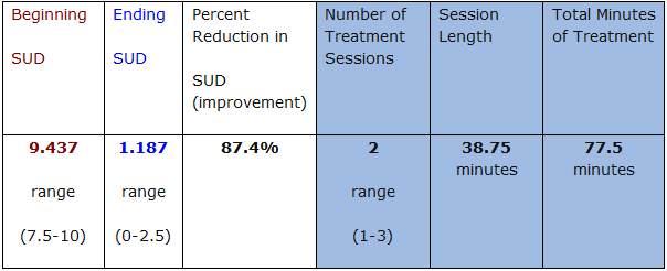 Group Averages