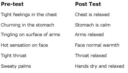 Change in symptoms pre-test vs post test