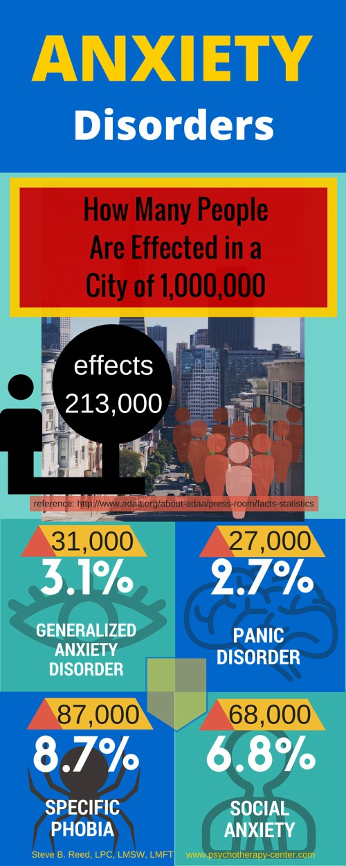 Anxiety Disorder Statistics